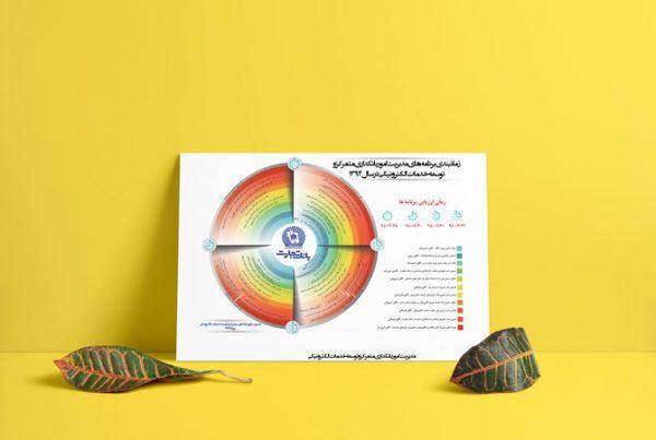 طراحی پرزی - پرزنتا - بانک تجارت 2